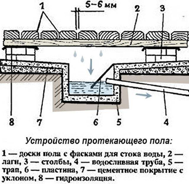 Канализация в бане своими руками схема и пошаговые инструкции!