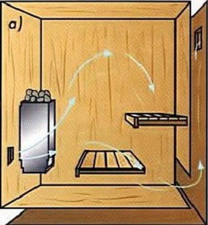 Система вентиляции в предбаннике