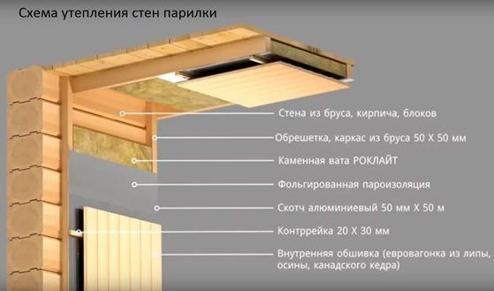 Утепление кирпичной бани: способы и используемые материалы