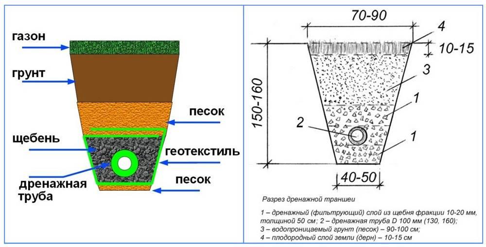 Дренаж (80 фото): дренажная система на дачном участке и у дома, что это такое и для чего нужен водоотвод, устройство отведения грунтовых вод и виды водоотведения