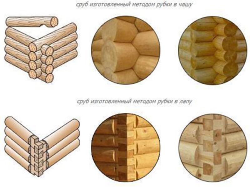 Технологии рубки срубов: описание, плюсы, минусы, примеры
