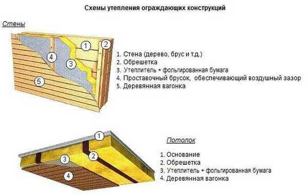 Пароизоляция потолка в бане – барьер для конденсата