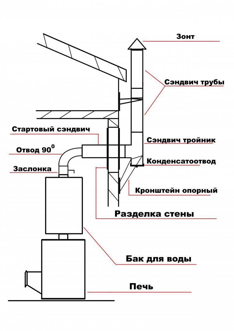 Дымоходы для банной печи: разновидности моделей, функции, способы установки