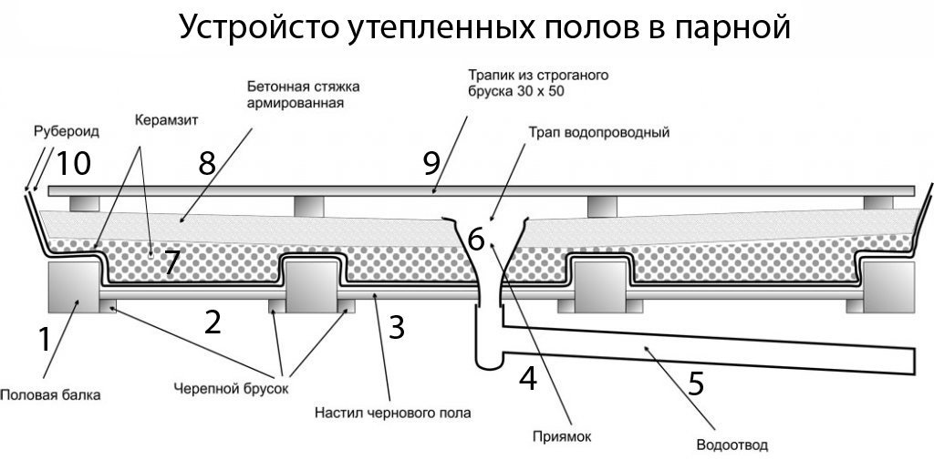 Как утеплить пол в бане своими руками - чем лучше утеплить деревянный и бетонный пол