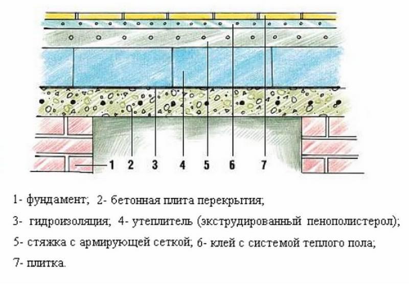 Утепление пола в бане: материалы для утепления и пошаговая инструкция