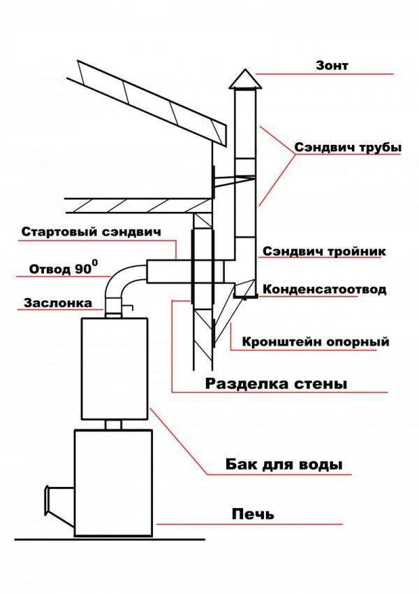 Какую трубу выбрать для дымохода: нормативные ориентиры и правила