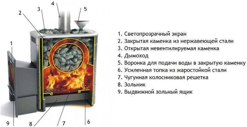 Печь для русской бани с закрытой каменкой: выбор, рейтинг лучших моделей