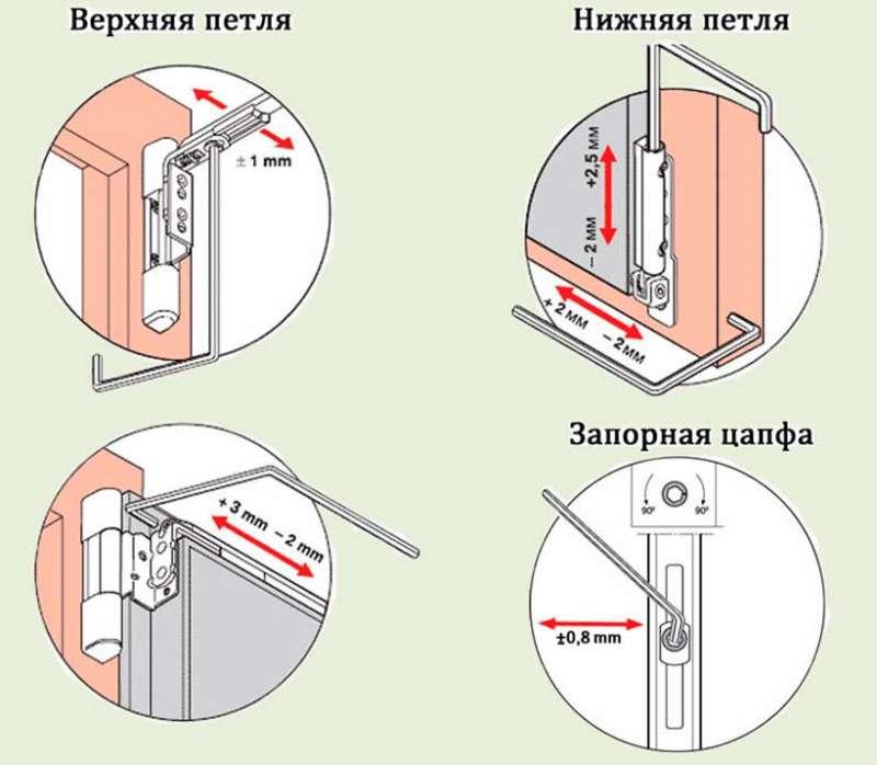 Регулировка пластиковых окон самостоятельно и инструкция своими руками