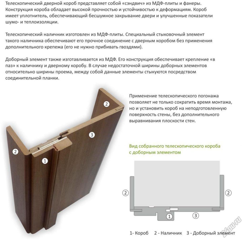 Способы установки обналички на межкомнатные двери