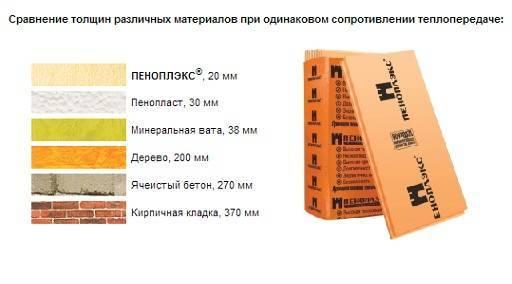 Пеноплекс толщиной 50 мм: свойства и характеристики