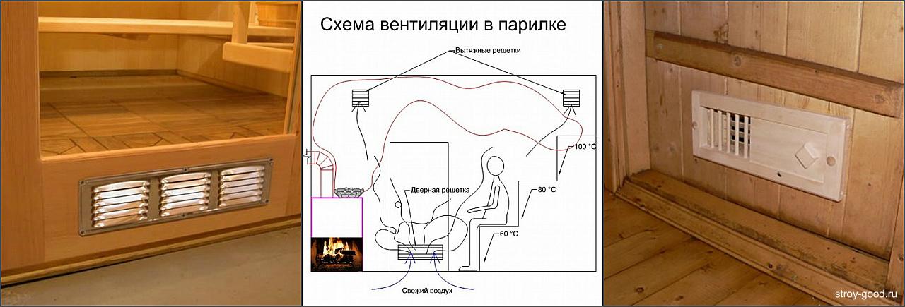 Вентиляция в парилке русской бани: как правильно сделать вентиляцию бани своими руками