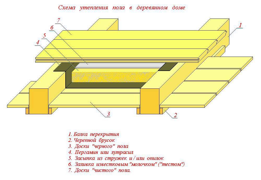 Утепление деревянного пола в доме своими руками – выбор материала и схема утепления