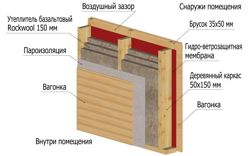 Утепление бани изнутри: как утеплить стены, из кирпича, в парилке, в деревянной, материалы