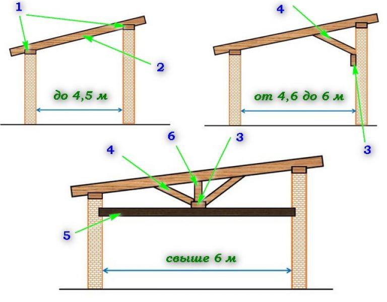 Баня с односкатной крышей: как сделать своими руками?