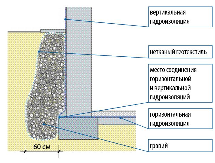 Гидроизоляция фундамента горизонтальная