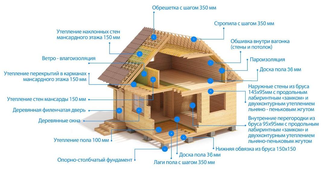 Особенности и строительство бани из бревна