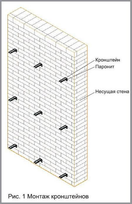 Утепление кирпичной стены изнутри в частном доме и мкд своими руками: материалы для внутренней теплоизоляции, инструкция, как правильно утеплить внутри
