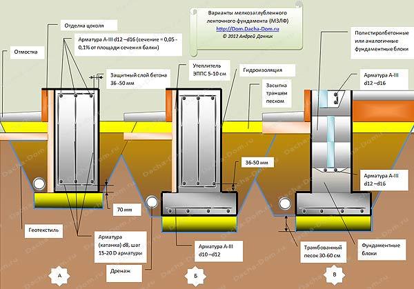 Подушка под фундаментную плиту. виды и схемы устройства.