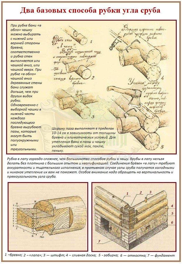 Соединение бревен и бруса в углах: способы и схемы, фото, видео
