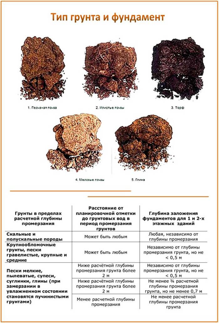 Как самостоятельно определить тип грунта: виды и свойства почв, особенности построения фундамента