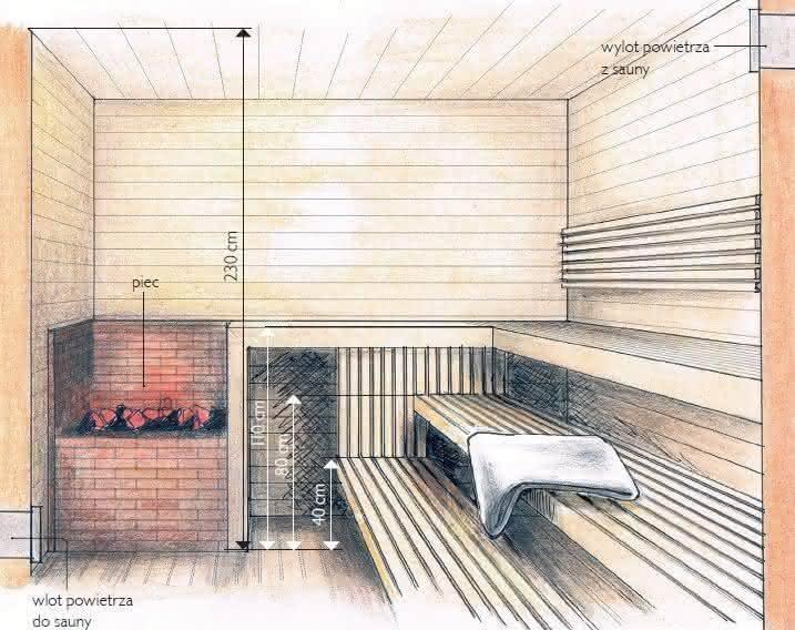 Параметры парилки в бане на 4 человека и ее размеры