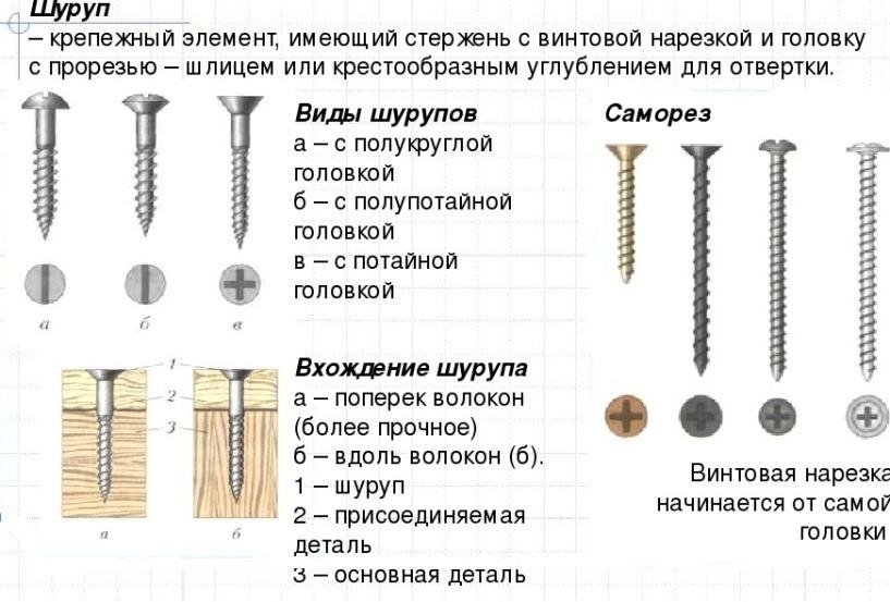 Саморез «потай»: обзор саморезов с потайной головкой, использование универсального самореза со сверлом по металлу, с крупной резьбой и других моделей