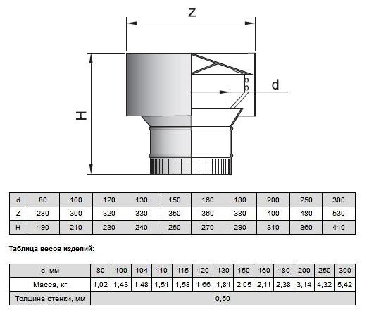 Дефлектор на трубу дымохода: обзор популярных конструкций и их особенностей
