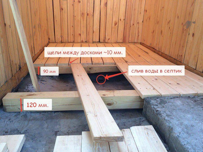 Устройство деревянного пола на лагах: схемы, особенности строительства, советы экспертов