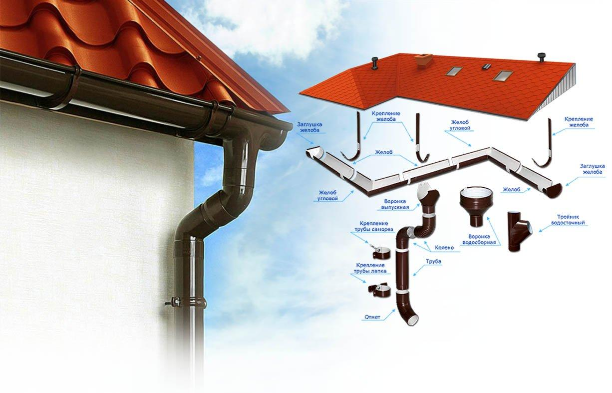 Установка водосточной системы на крыше: комплектующие и этапы работ, фото