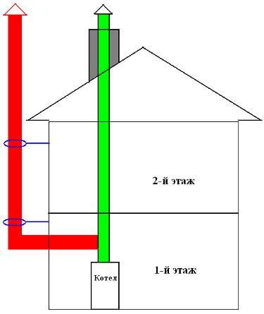 Установка дымохода в доме через деревянную стену