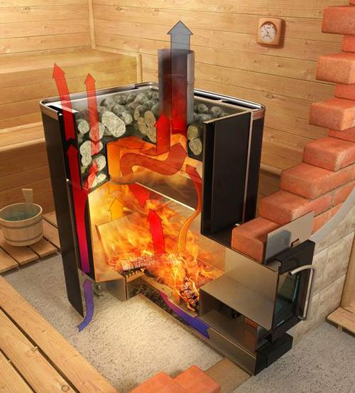 Печи для бани на дровах с баком для воды: обзор моделей