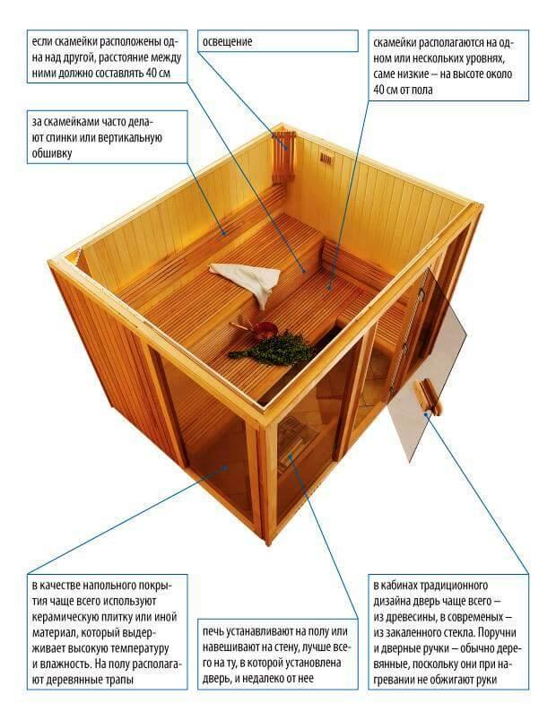 Парилка в квартире (31 фото): как сделать домашнюю баню из бочки, как своими руками обустроить мини-вариант парилки в многоквартирном доме