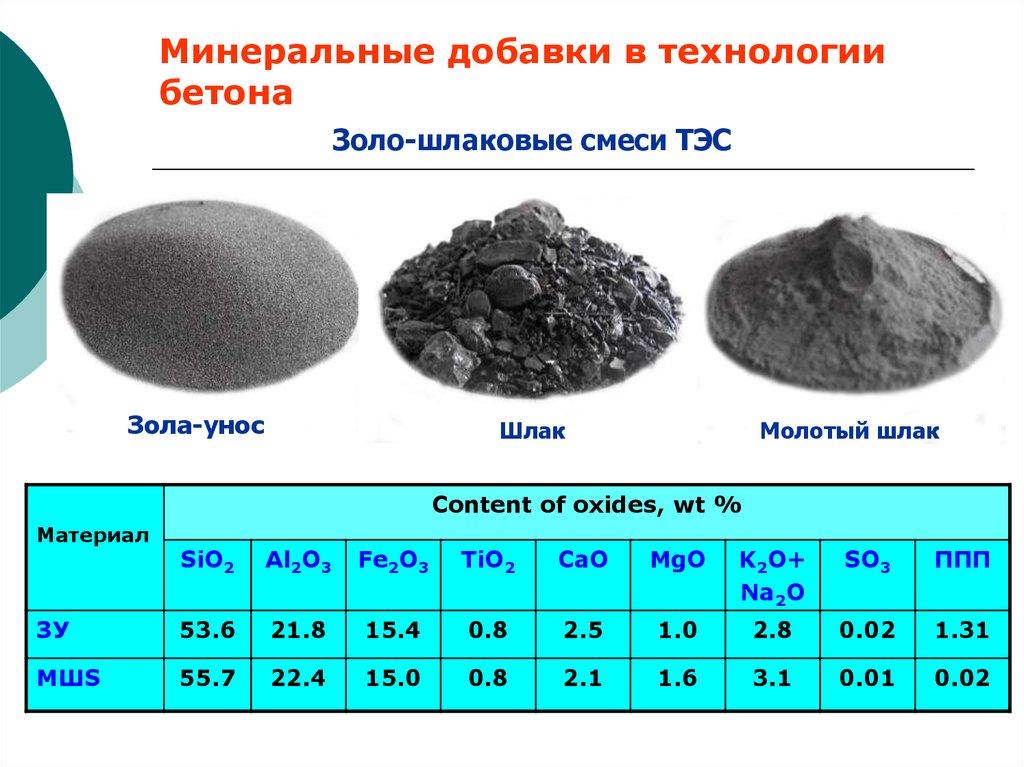 Добавки в бетон - виды, характеристики, назначение