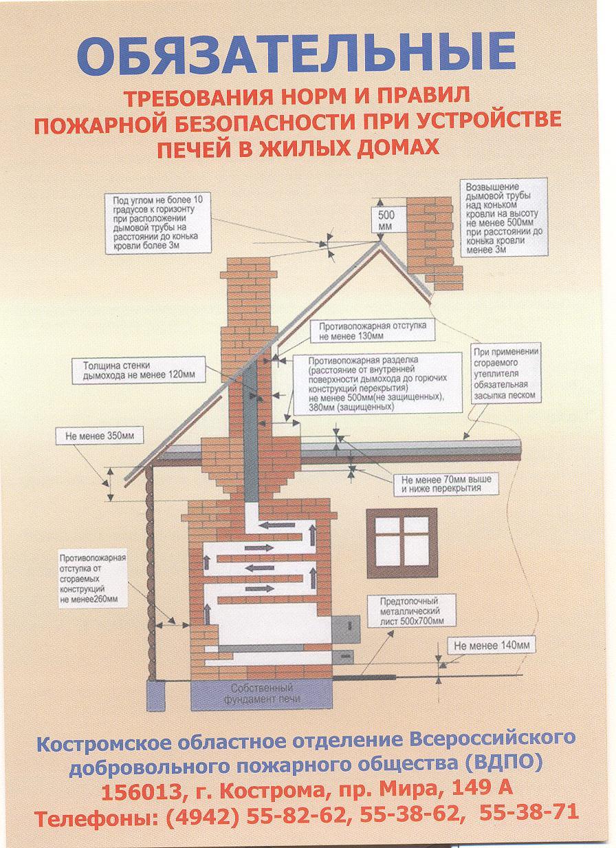 Противопожарные нормы при строительстве бани: это должен знать каждый
