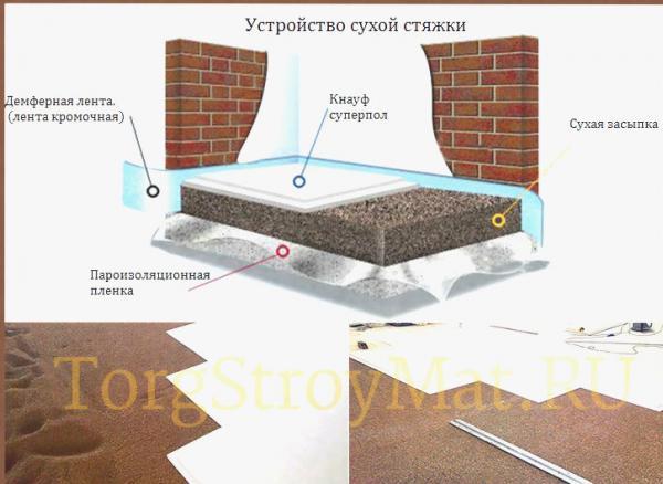 Приготовление полусухой стяжки пола: компоненты, пропорции | opolax.ru