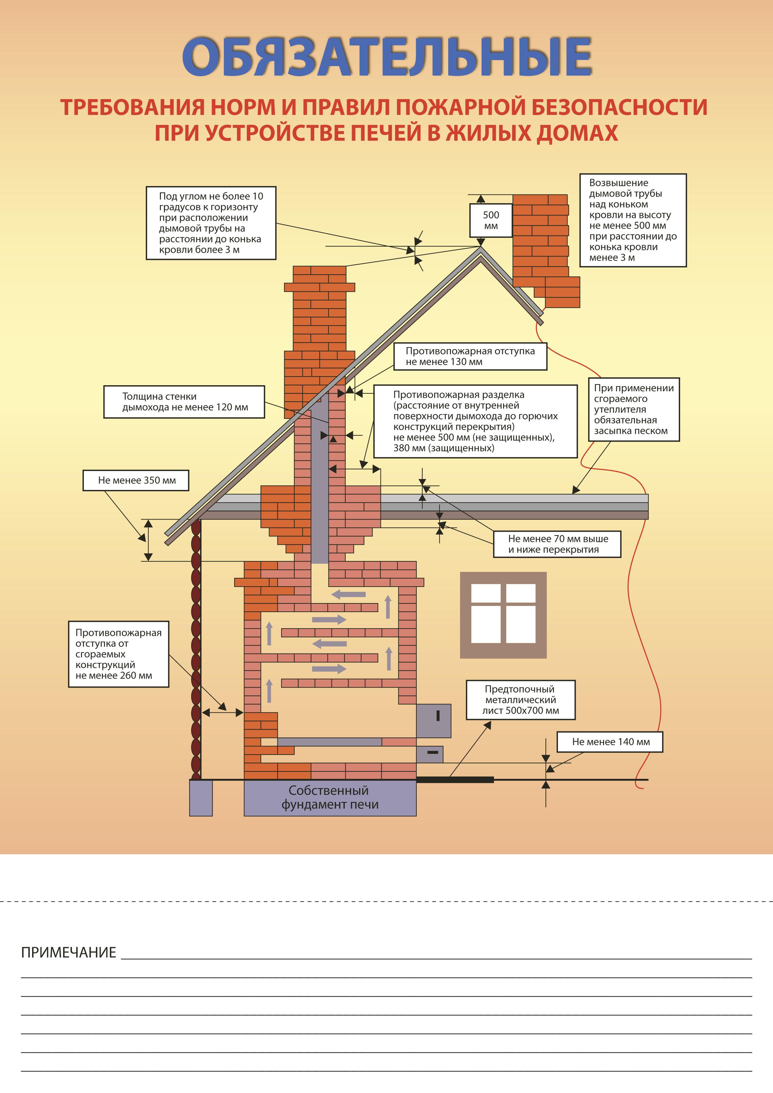 Основы пожарной безопасности бань, саун