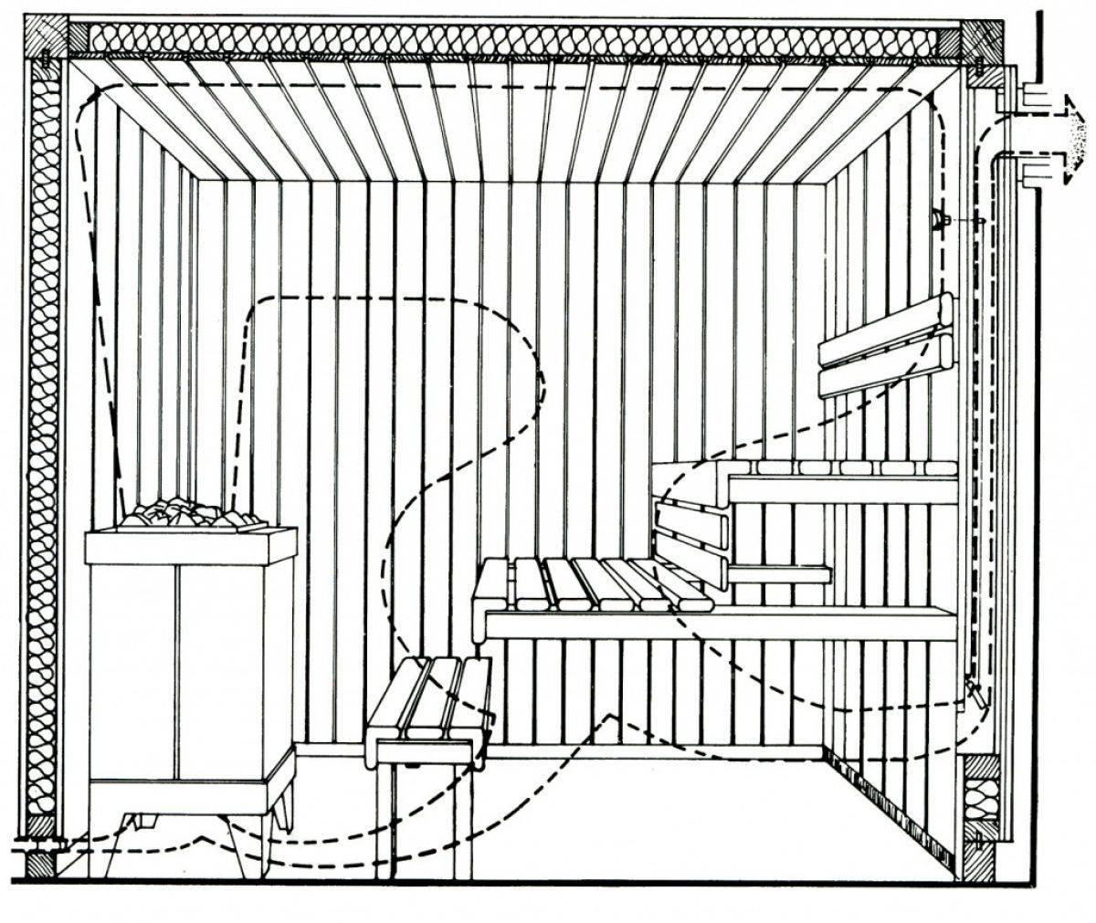 Как правильно сделать вентиляцию и вытяжку в бане своими руками, схема, расчет, монтаж
