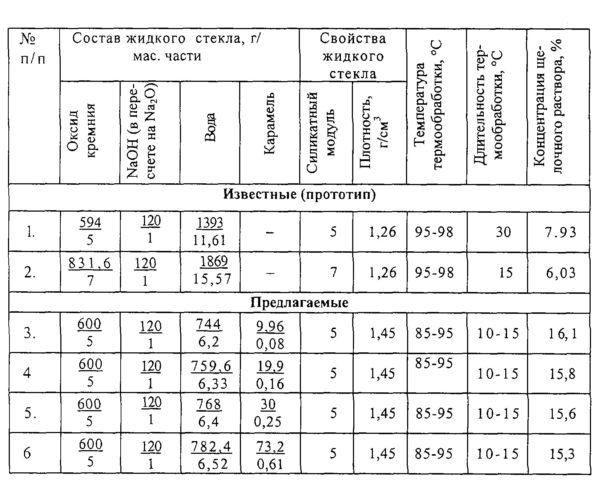 Применение жидкого стекла: разновидности и свойства материала