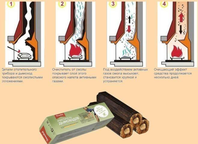 Как прочистить дымоход бани от сажи: методы и средства