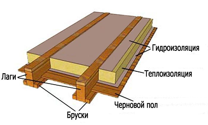 Как утеплить пол в деревянном доме самостоятельно, виды утеплителей, технология утепления, видео