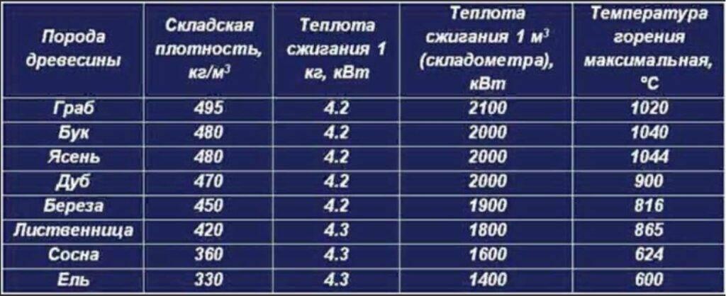Температура горения дров: сравнительная таблица различных пород