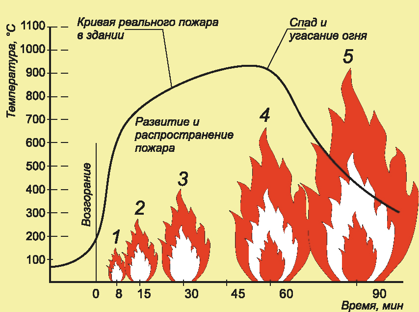 Температура горения антрацита, бурого и каменного угля: свойства, процесс возгорания в котле и печи