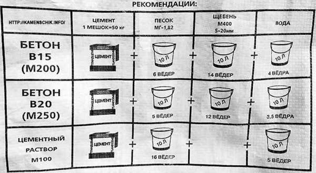 Как правильно разводить цемент — пропорции смеси