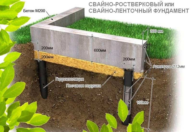 Выбираем фундамент для бани размером 4х6