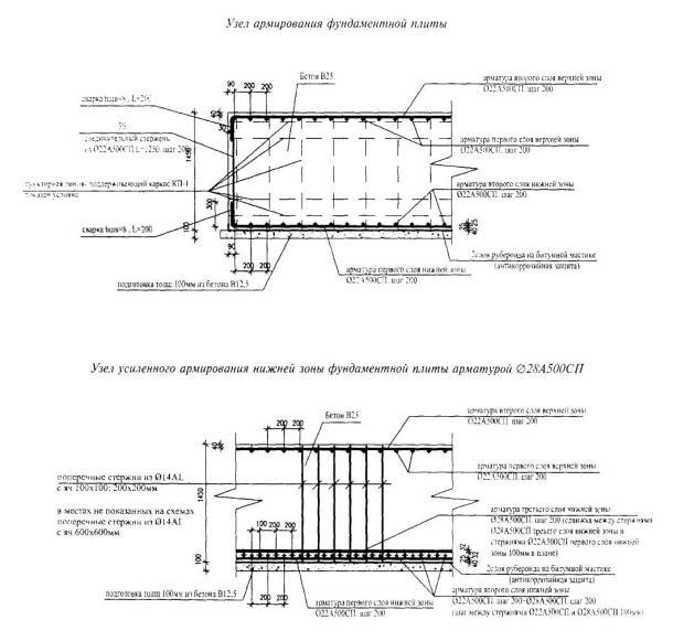 Разновидности монолитного фундамента + пример возведения железобетонной плиты своими руками