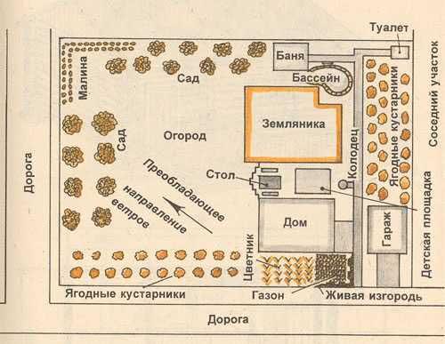 Нормы строительства бани на дачном участке