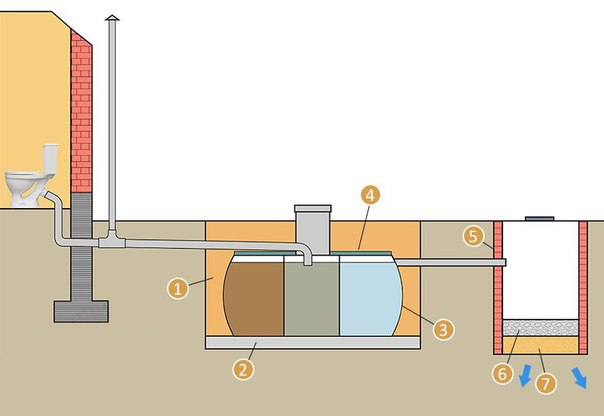 Канализация в бане: слив, септик, дренаж