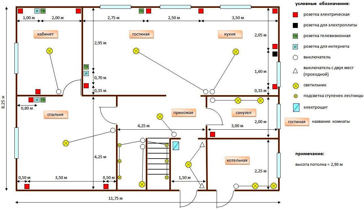 Электропроводка в бане – особенности проведения монтажа