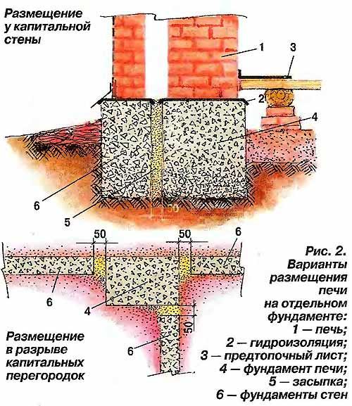 Фундамент под печь: основание под печку в доме, как сделать своими руками, нужен ли, размер, как правильно залить, расчет