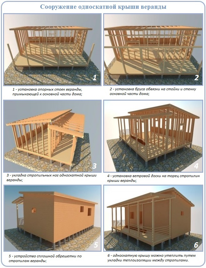 Односкатная крыша для бани: строим правильно